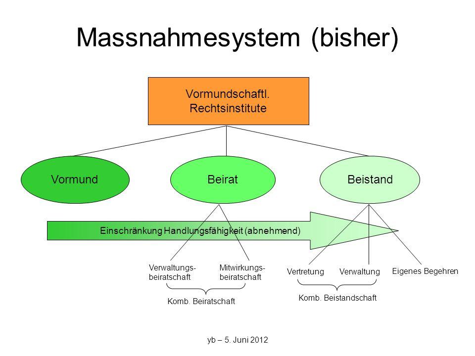yb – 5. Juni 2012 Massnahmesystem (bisher) VormundBeiratBeistand Mitwirkungs- beiratschaft Verwaltungs- beiratschaft VertretungVerwaltung Eigenes Bege