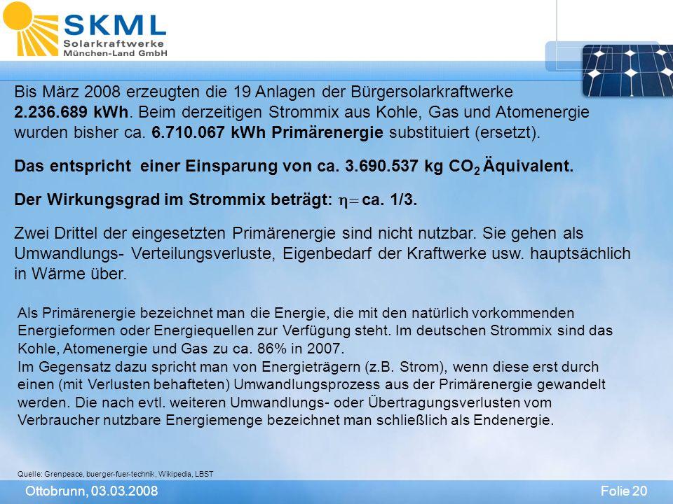 Folie 20Ottobrunn, 03.03.2008 Bis März 2008 erzeugten die 19 Anlagen der Bürgersolarkraftwerke 2.236.689 kWh. Beim derzeitigen Strommix aus Kohle, Gas
