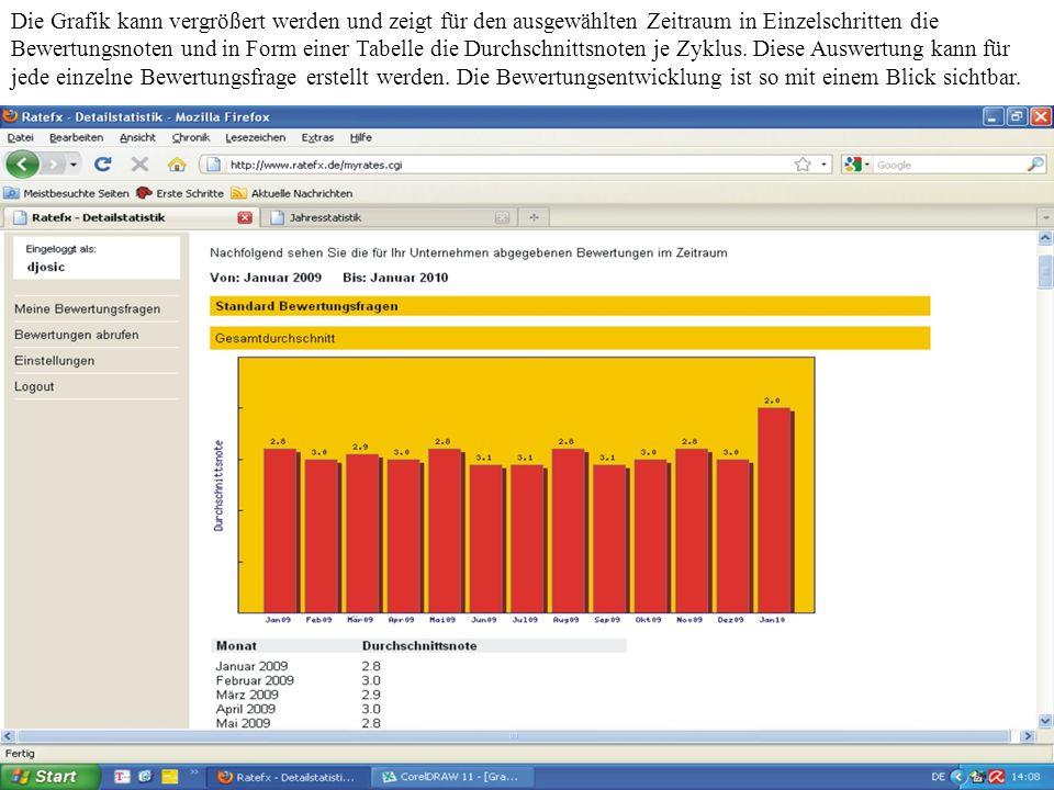 Die Grafik kann vergrößert werden und zeigt für den ausgewählten Zeitraum in Einzelschritten die Bewertungsnoten und in Form einer Tabelle die Durchschnittsnoten je Zyklus.