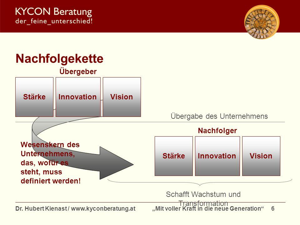 Dr. Hubert Kienast / www.kyconberatung.at Mit voller Kraft in die neue Generation 6 Nachfolgekette StärkeVisionInnovation Übergeber Wesenskern des Unt