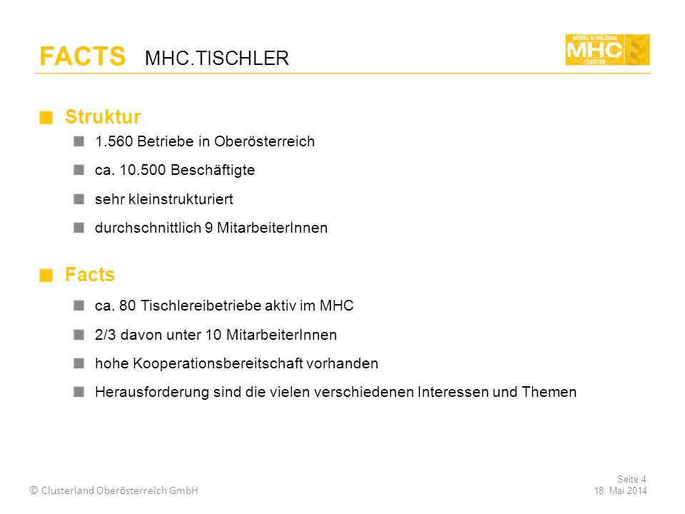 Struktur 1.560 Betriebe in Oberösterreich ca.