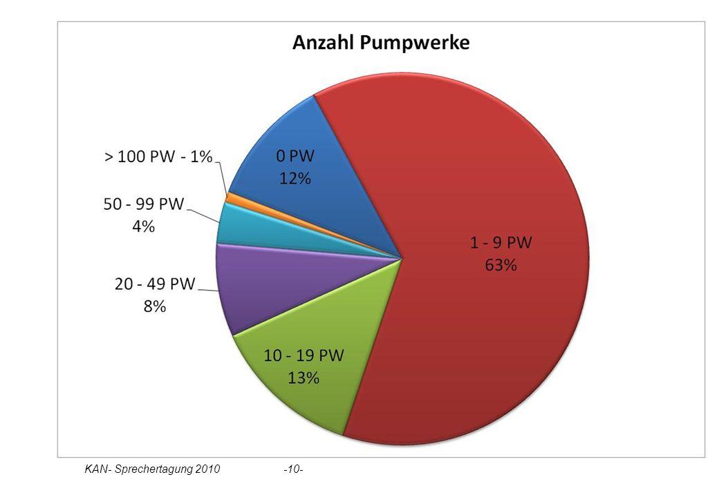 Statistik Pumpstationen KAN- Sprechertagung 2010 -10-
