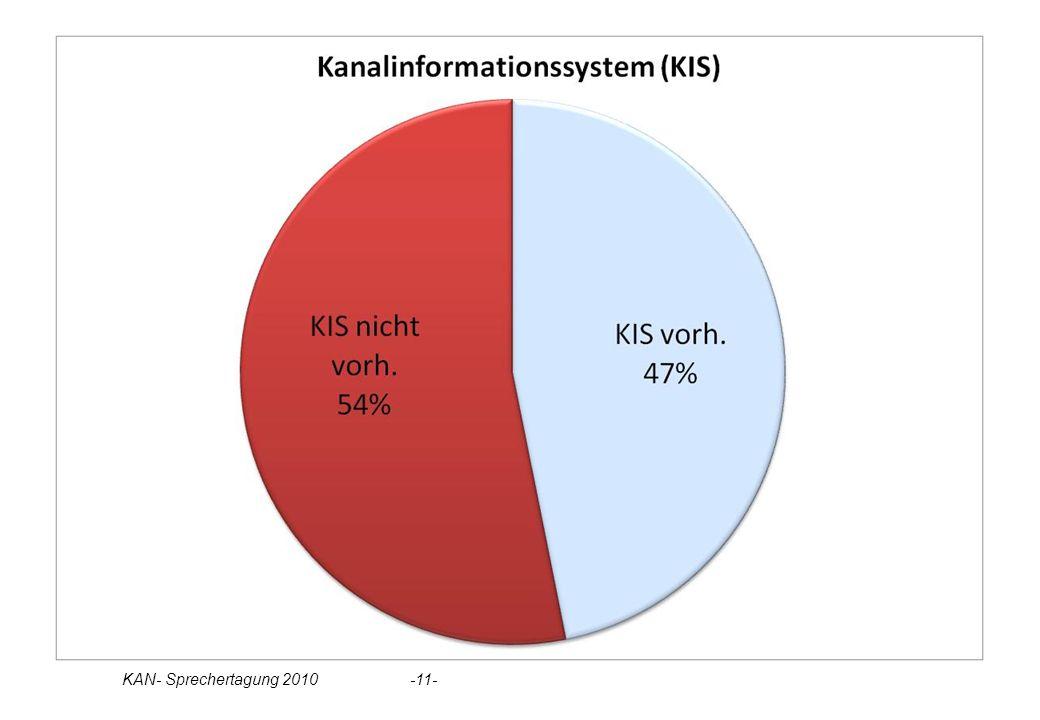 Statistik KIS KAN- Sprechertagung 2010 -11-