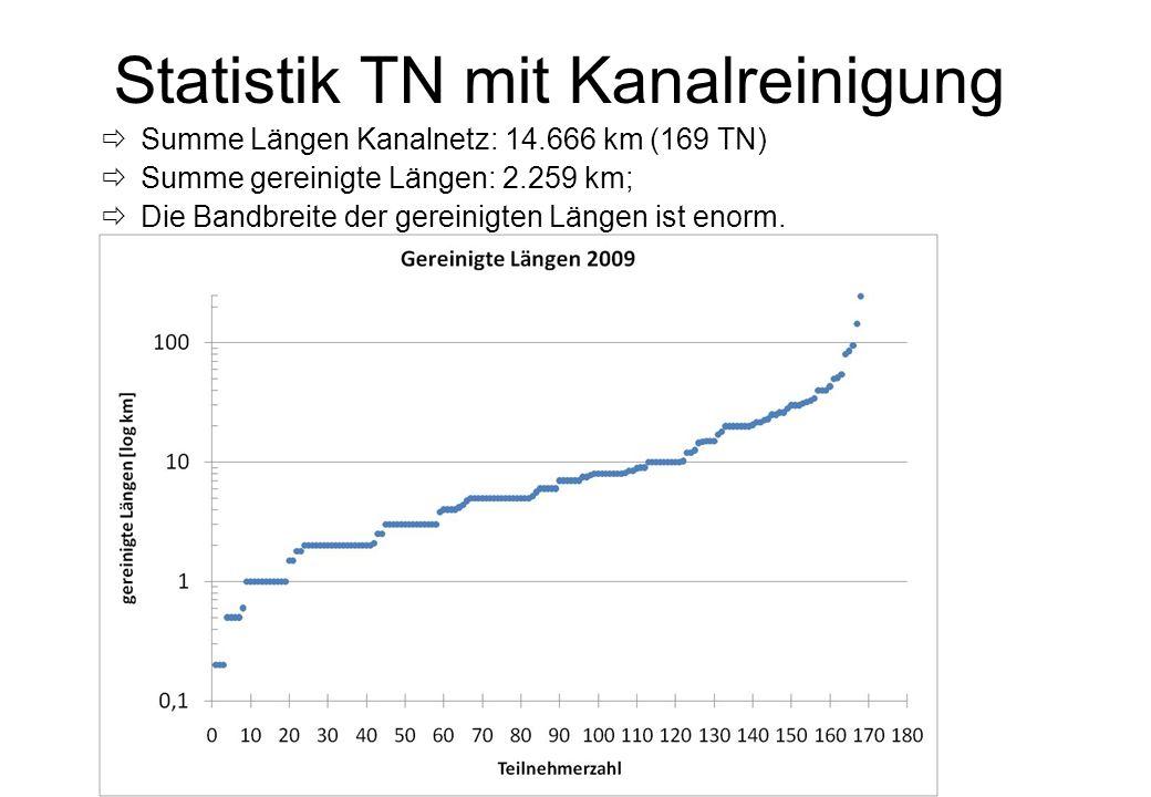 KAN- Sprechertagung 2010 -12- Statistik TN mit Kanalreinigung Summe Längen Kanalnetz: 14.666 km (169 TN) Summe gereinigte Längen: 2.259 km; Die Bandbr