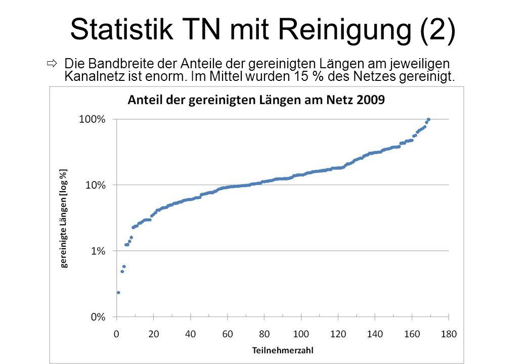 KAN- Sprechertagung 2010 -13- Statistik TN mit Reinigung (2) Die Bandbreite der Anteile der gereinigten Längen am jeweiligen Kanalnetz ist enorm. Im M