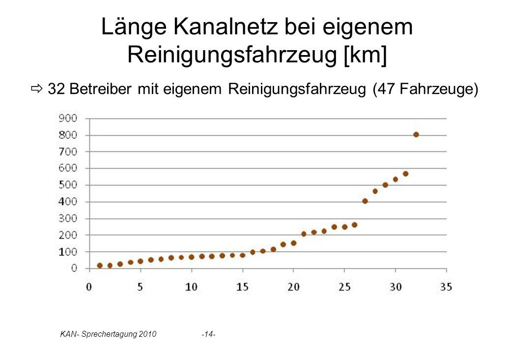 KAN- Sprechertagung 2010 -14- Länge Kanalnetz bei eigenem Reinigungsfahrzeug [km] 32 Betreiber mit eigenem Reinigungsfahrzeug (47 Fahrzeuge)