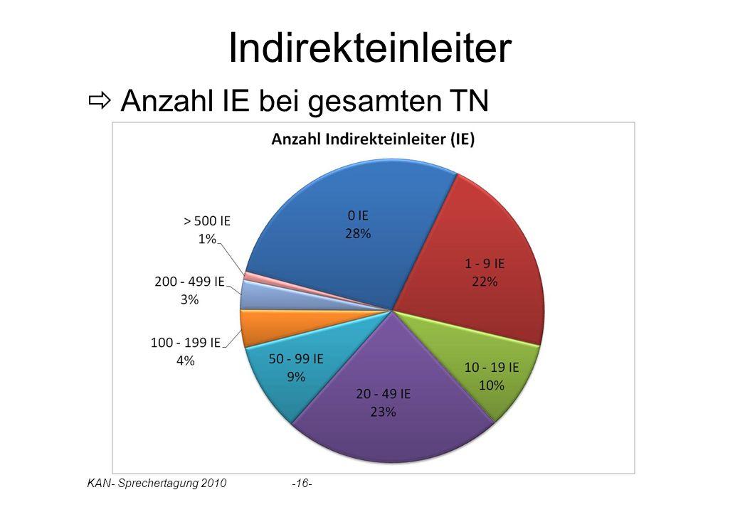 Indirekteinleiter Anzahl IE bei gesamten TN KAN- Sprechertagung 2010 -16-