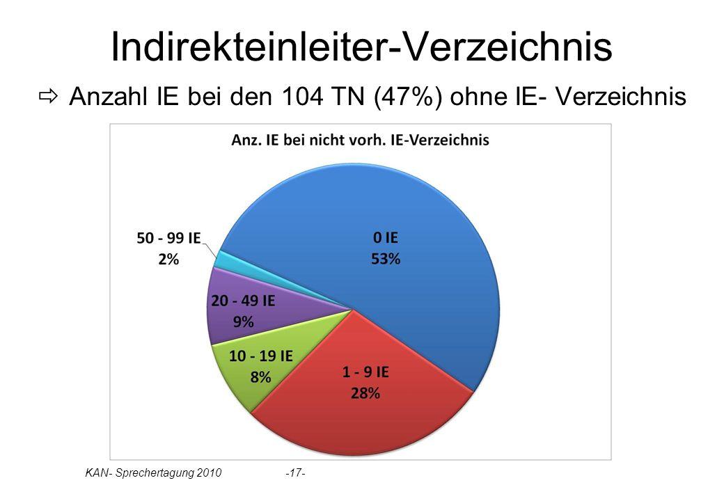 Indirekteinleiter-Verzeichnis Anzahl IE bei den 104 TN (47%) ohne IE- Verzeichnis KAN- Sprechertagung 2010 -17-