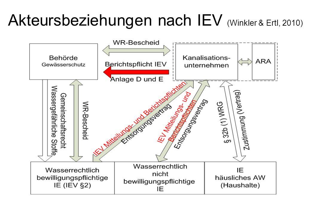Akteursbeziehungen nach IEV (Winkler & Ertl, 2010)