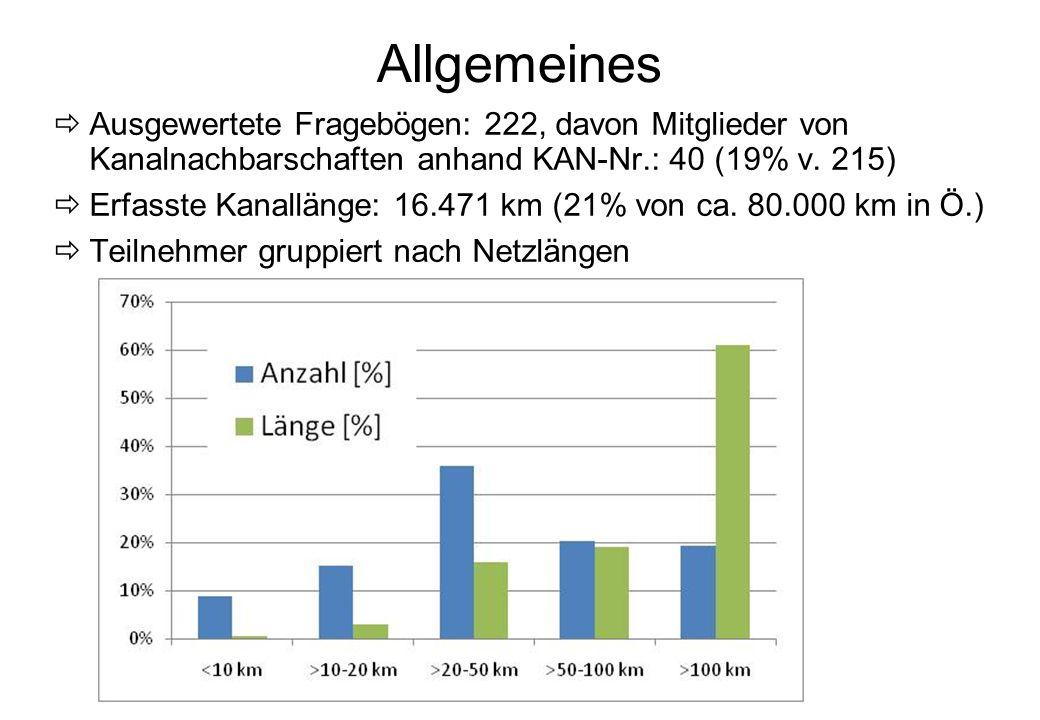 KAN- Sprechertagung 2010 -4- Allgemeines Ausgewertete Fragebögen: 222, davon Mitglieder von Kanalnachbarschaften anhand KAN-Nr.: 40 (19% v. 215) Erfas