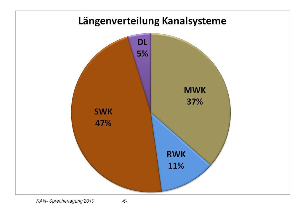 Statistik Kanalsysteme Tortendiagramm MW, SW, RW, DL KAN- Sprechertagung 2010 -6-