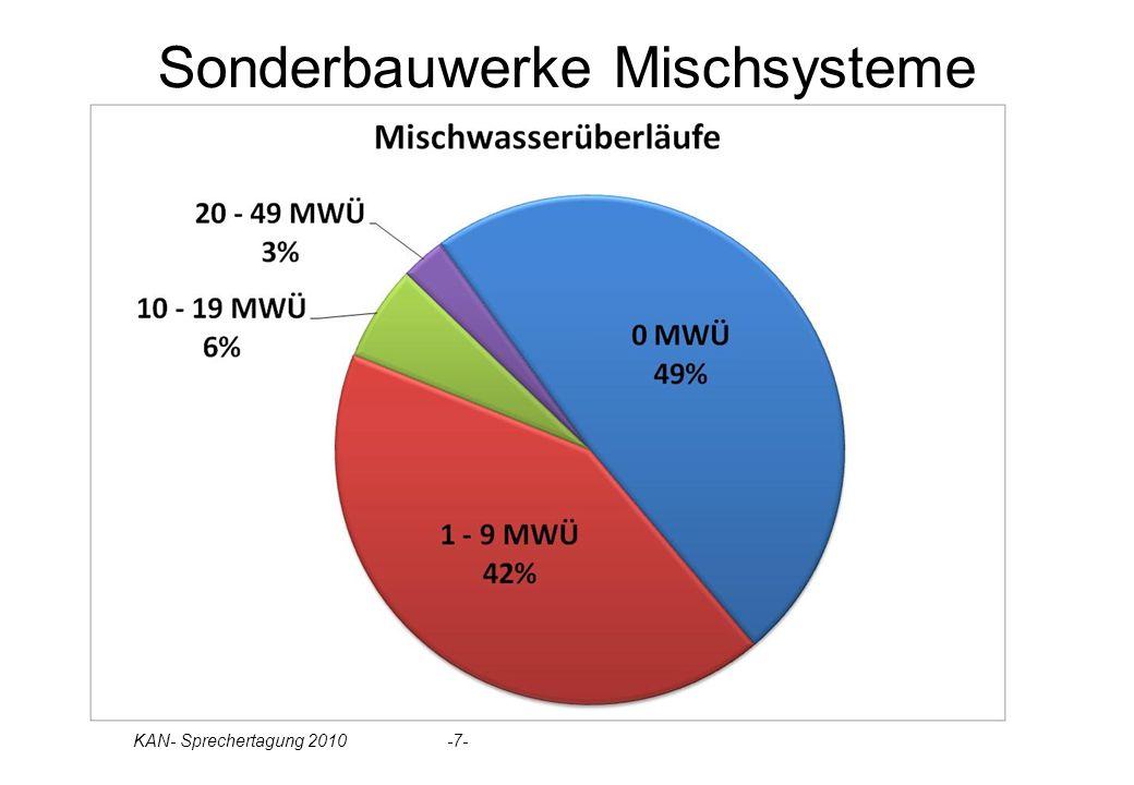 Sonderbauwerke Mischsysteme Überläufe aber keine Becken: 22 TN Bedarf an MW-Konzept!!! Statistik Überläufe bzw. Becken: to do KAN- Sprechertagung 2010