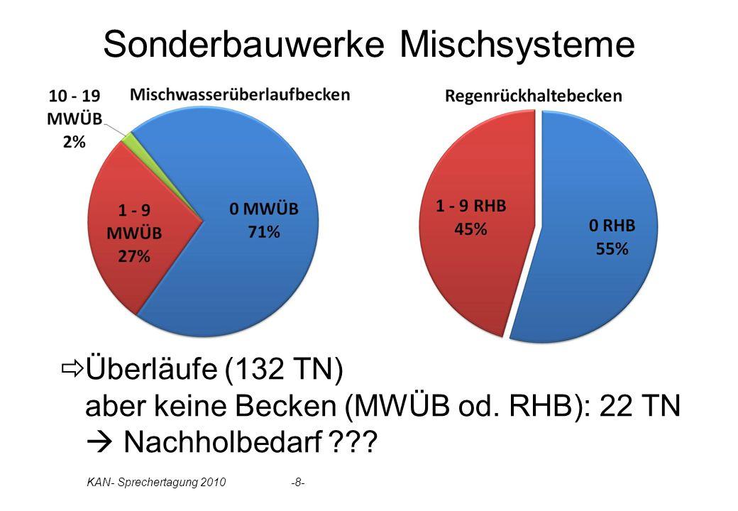 Sonderbauwerke Mischsysteme Überläufe (132 TN) aber keine Becken (MWÜB od. RHB): 22 TN Nachholbedarf ??? KAN- Sprechertagung 2010 -8-