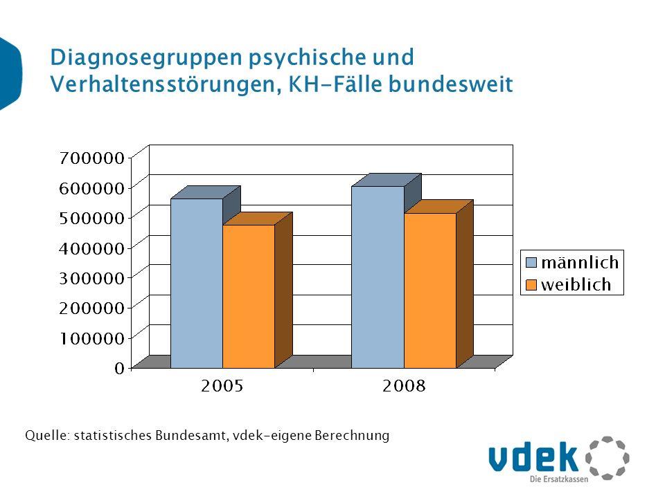 Diagnosegruppen psychische und Verhaltensstörungen, KH-Fälle bundesweit Quelle: statistisches Bundesamt, vdek-eigene Berechnung