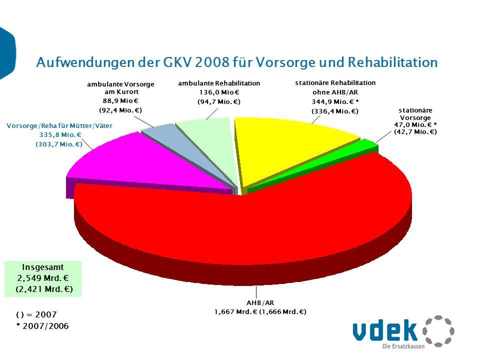 Aufwendungen der GKV 2008 für Vorsorge und Rehabilitation Vorsorge/Reha für Mütter/Väter 335,8 Mio. (303,7 Mio. ) ambulante Vorsorge am Kurort 88,9 Mi