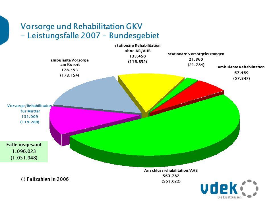 Vorsorge und Rehabilitation GKV - Leistungsfälle 2007 - Bundesgebiet Vorsorge/Rehabilitation für Mütter 131.009 (119.289) ambulante Vorsorge am Kurort