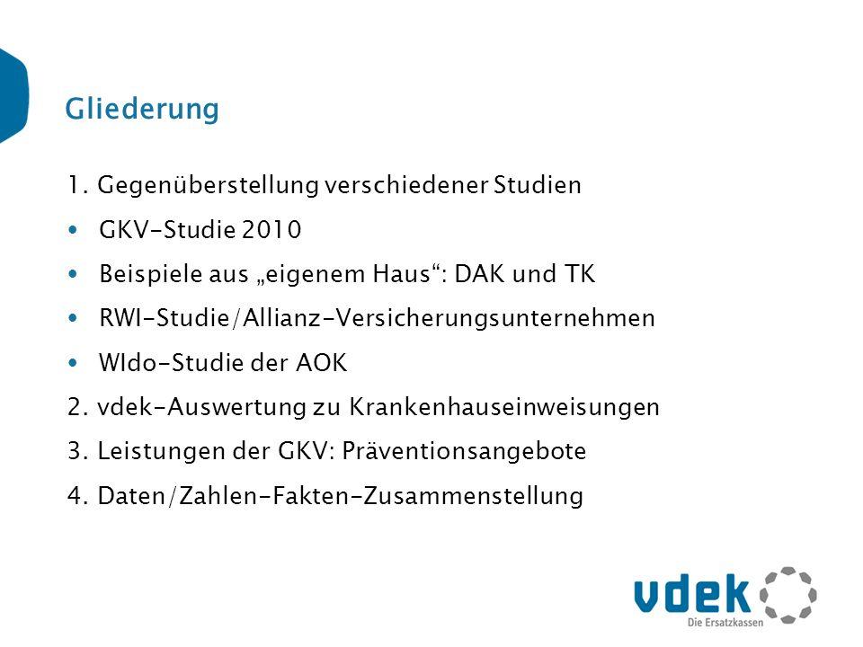 Gliederung 1. Gegenüberstellung verschiedener Studien GKV-Studie 2010 Beispiele aus eigenem Haus: DAK und TK RWI-Studie/Allianz-Versicherungsunternehm