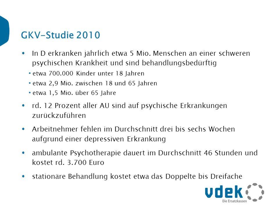 Aufwendungen der GKV 2008 für Vorsorge und Rehabilitation Vorsorge/Reha für Mütter/Väter 335,8 Mio.