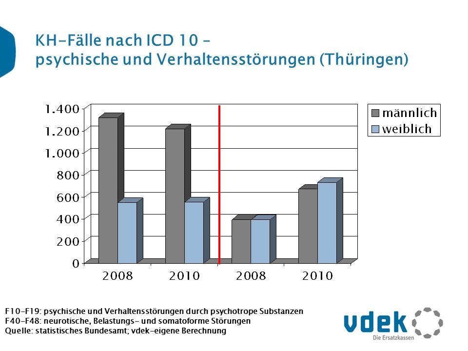 KH-Fälle nach ICD 10 – psychische und Verhaltensstörungen (Thüringen) F10-F19: psychische und Verhaltensstörungen durch psychotrope Substanzen F40-F48