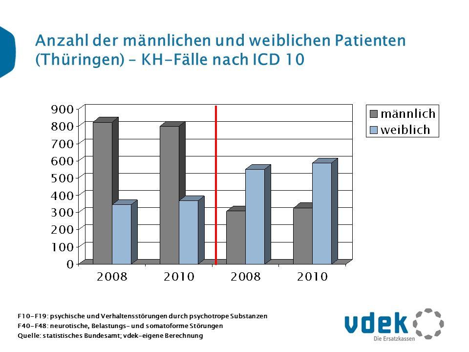Anzahl der männlichen und weiblichen Patienten (Thüringen) – KH-Fälle nach ICD 10 F10-F19: psychische und Verhaltensstörungen durch psychotrope Substa
