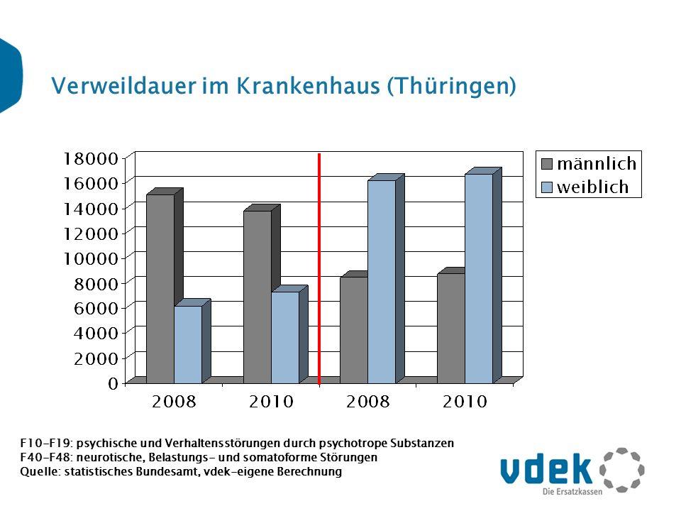 Verweildauer im Krankenhaus (Thüringen) F10-F19: psychische und Verhaltensstörungen durch psychotrope Substanzen F40-F48: neurotische, Belastungs- und