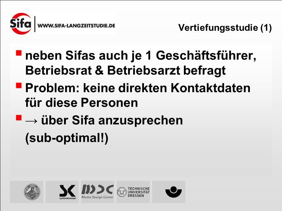 Vertiefungsstudie (1) neben Sifas auch je 1 Geschäftsführer, Betriebsrat & Betriebsarzt befragt Problem: keine direkten Kontaktdaten für diese Persone