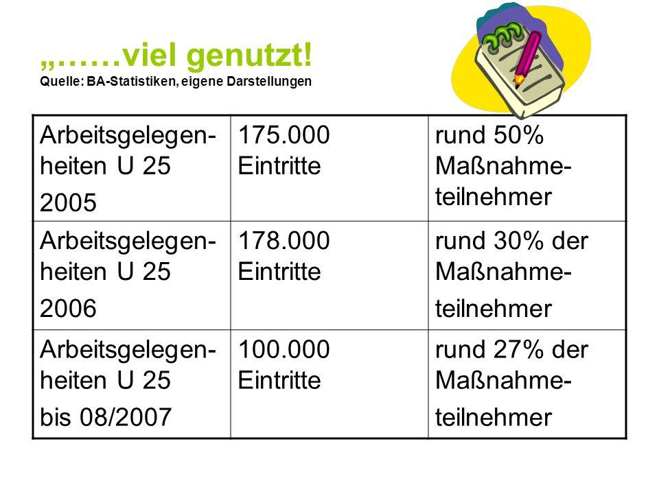 ……viel genutzt! Quelle: BA-Statistiken, eigene Darstellungen Arbeitsgelegen- heiten U 25 2005 175.000 Eintritte rund 50% Maßnahme- teilnehmer Arbeitsg