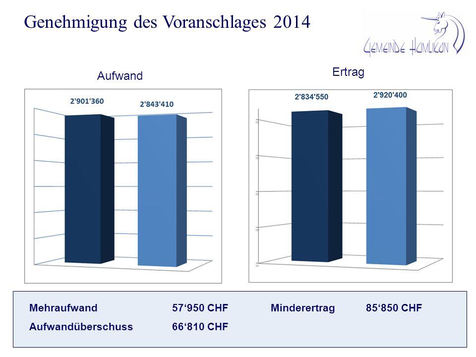 Aufwand nach Sachgruppen 2014 2013 2 1 1 2 Schulzweckverband Schulzahlungen kleiner