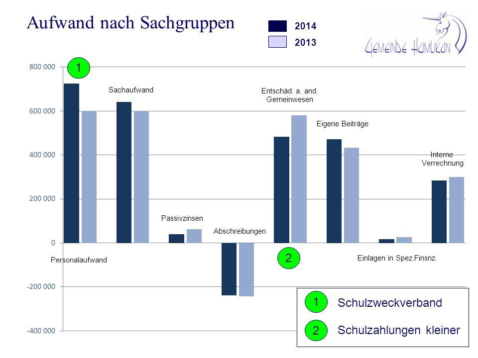 Aufwand nach Aufgabenbereichen 2014 2013 AB A B Schulzweckverband Ressourcenzuschuss Zinsen Darlehen