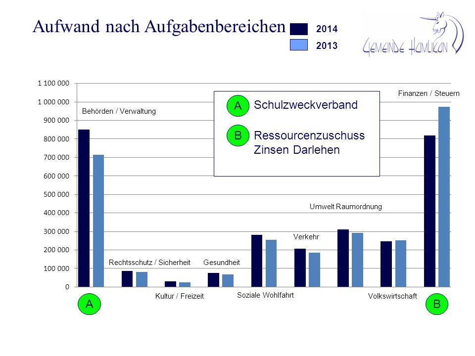 Investitionen 2014 AusgabenEinnahmen Verkehr (Unteres Büel Etappe 3) 30000 CHF Umwelt und Raumordnung (ARA) 254000 CHF35000 CHF Volkswirtschaft (Planungskosten Heizung) 95000 CHF Total379100 CHF35000 CHF Nettoinvestitionen334100 CHF 5