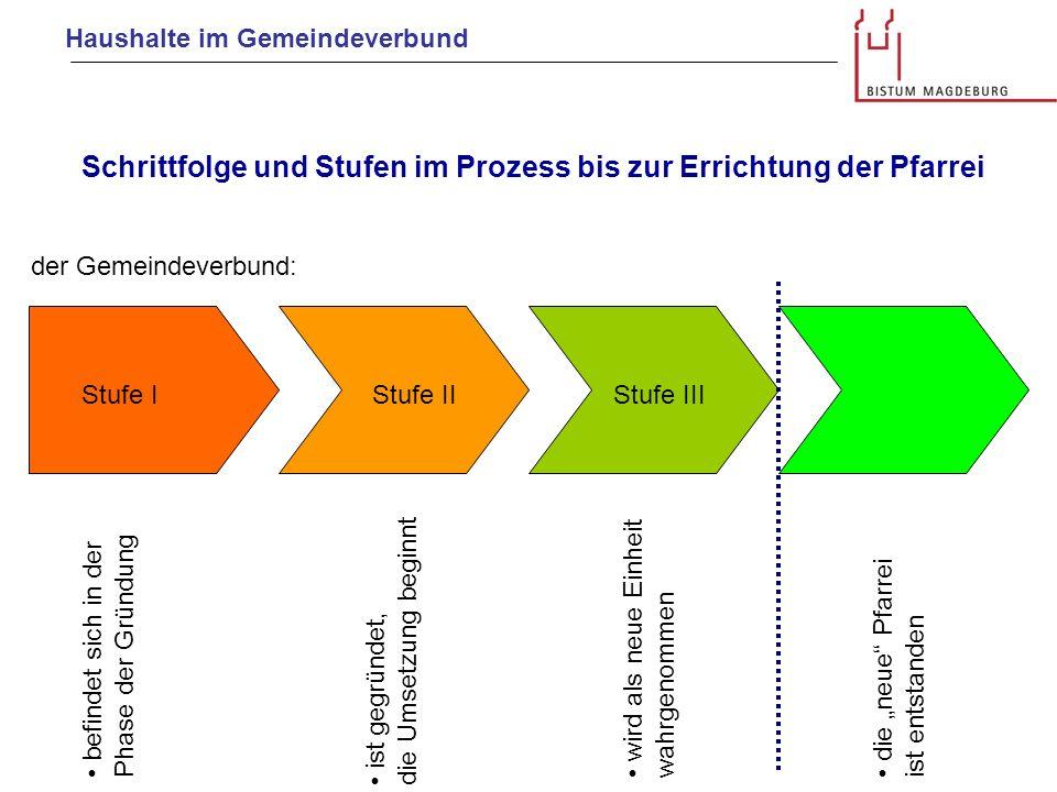 Haushalte im Gemeindeverbund Pfarrei 1 Pfarrei 2 Pfarrei 3 Sitz des GV-Leiters Der Gemeindeverbund befindet sich in der Phase der Gründung.