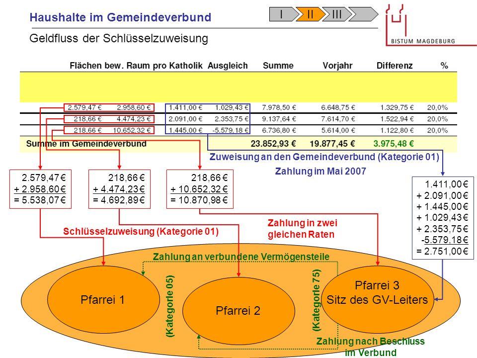 Haushalte im Gemeindeverbund Pfarrei 1 Pfarrei 2 Pfarrei 3 Sitz des GV-Leiters 2.579,47 + 2.958,60 = 5.538,07 218,66 + 4.474,23 = 4.692,89 218,66 + 10.652,32 = 10.870,98 1.411,00 + 2.091,00 + 1.445,00 + 1.029,43 + 2.353,75 -5.579,18 = 2.751,00 Schlüsselzuweisung (Kategorie 01) Zuweisung an den Gemeindeverbund (Kategorie 01) Zahlung an verbundene Vermögensteile (Kategorie 75) (Kategorie 05) Zahlung in zwei gleichen Raten Zahlung im Mai 2007 Geldfluss der Schlüsselzuweisung Zahlung nach Beschluss im Verbund IIIIII