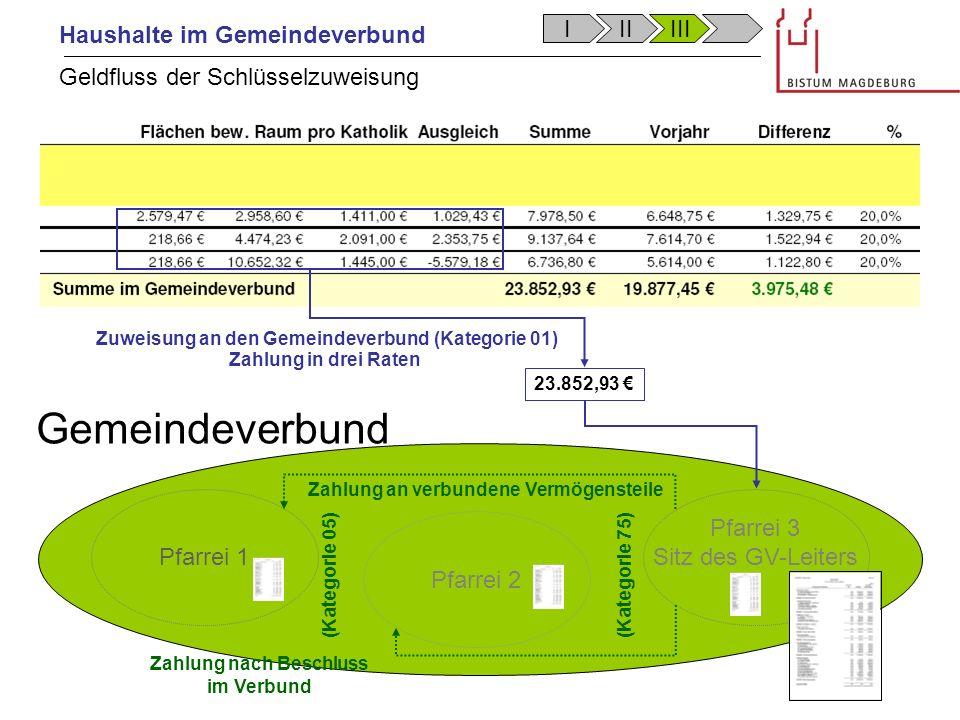 Haushalte im Gemeindeverbund Gemeindeverbund Pfarrei 1 Pfarrei 2 Pfarrei 3 Sitz des GV-Leiters Gemeindeverbund 23.852,93 Zuweisung an den Gemeindeverb