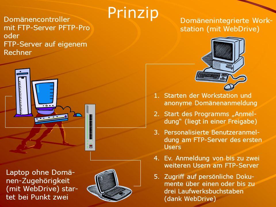 Prinzip Domänencontroller mit FTP-Server PFTP-Pro oder FTP-Server auf eigenem Rechner Domänenintegrierte Work- station (mit WebDrive) 1.Starten der Wo