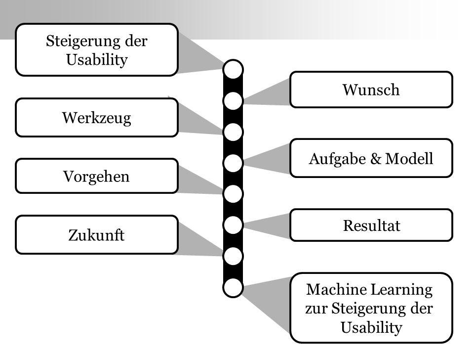 Wunsch Werkzeug Aufgabe & Modell Vorgehen Resultat Zukunft Machine Learning zur Steigerung der Usability Steigerung der Usability