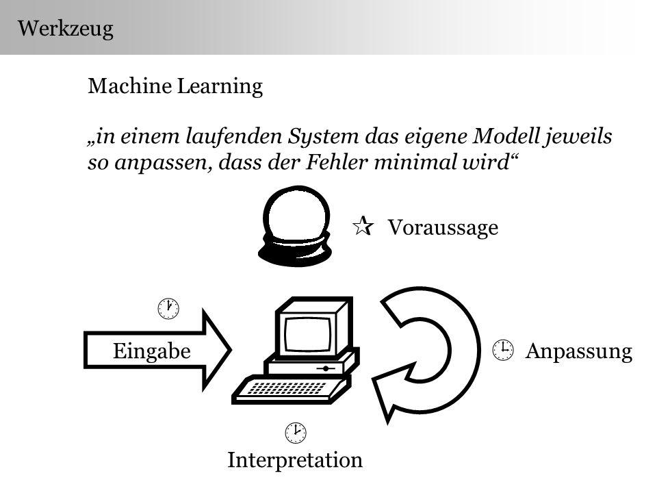 Werkzeug Machine Learning in einem laufenden System das eigene Modell jeweils so anpassen, dass der Fehler minimal wird Eingabe Anpassung Interpretation Voraussage