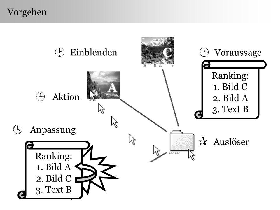 Vorgehen Auslöser Voraussage Ranking: 1. Bild C 2.