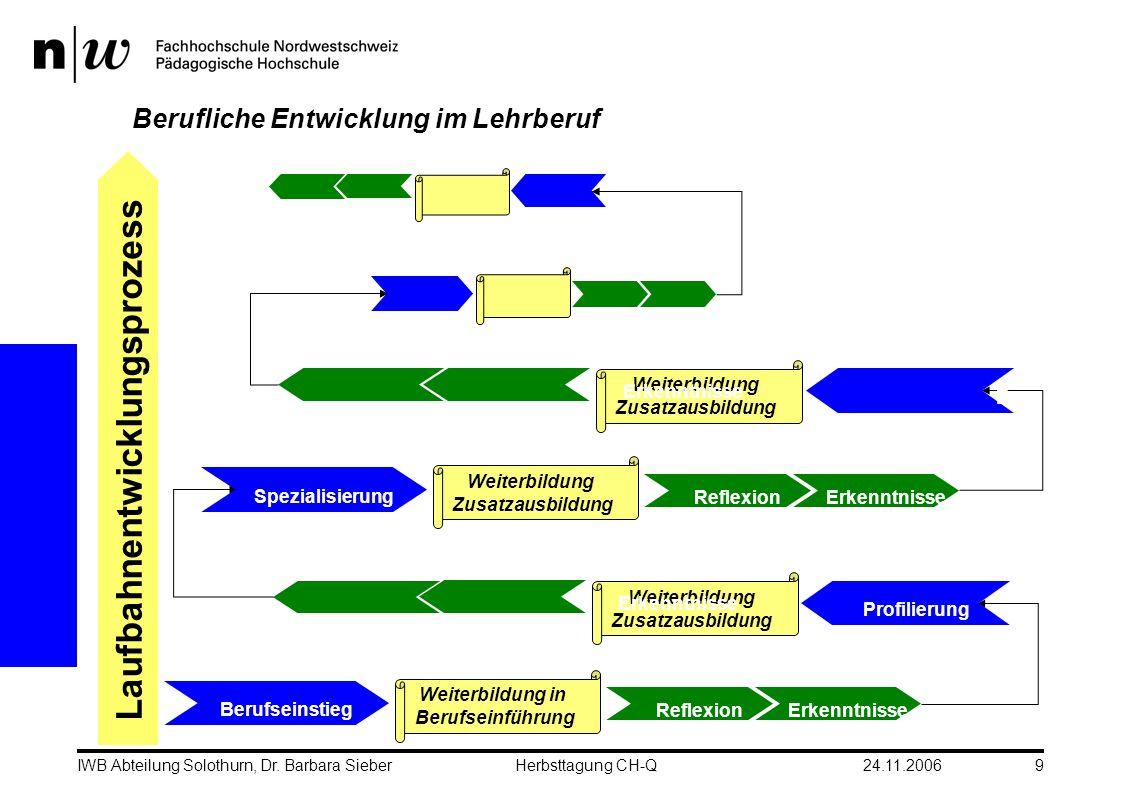 24.11.2006IWB Abteilung Solothurn, Dr. Barbara SieberHerbsttagung CH-Q9 Berufliche Entwicklung im Lehrberuf Laufbahnentwicklungsprozess Weiterbildung