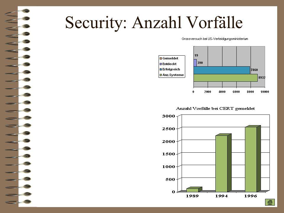 Security: Anzahl Vorfälle
