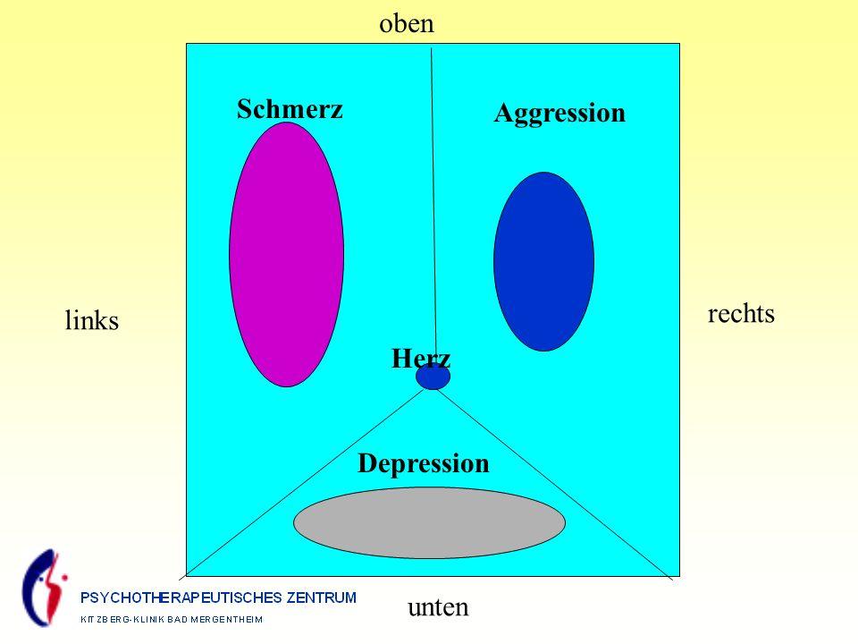 Schmerz Aggression Herz Depression oben rechts links unten