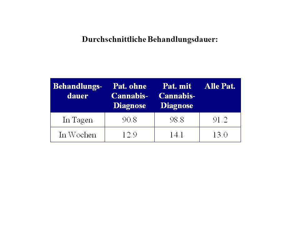 Durchschnittliche Behandlungsdauer: