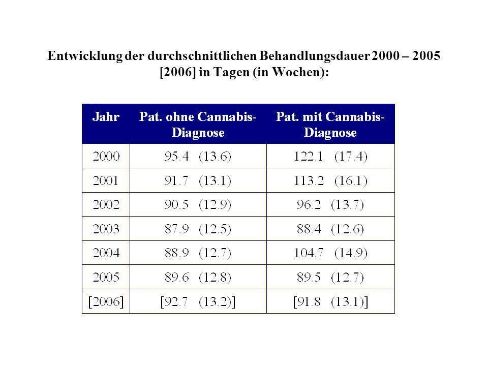 Entwicklung der durchschnittlichen Behandlungsdauer 2000 – 2005 [2006] in Tagen (in Wochen):
