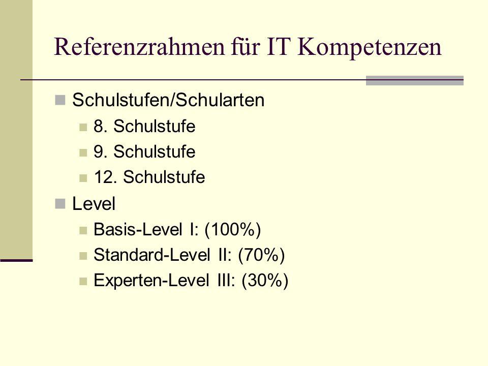 Referenzrahmen für IT/INF - Kompetenzen Grundlagen Technische Theoretische Praktische Lernorganisation und Wissensmanagement Computerbenutzung und Dateimanagement Informationsmanagement Lernen mit IT – eLearning Kommunikation und Kooperation Projektmanagement