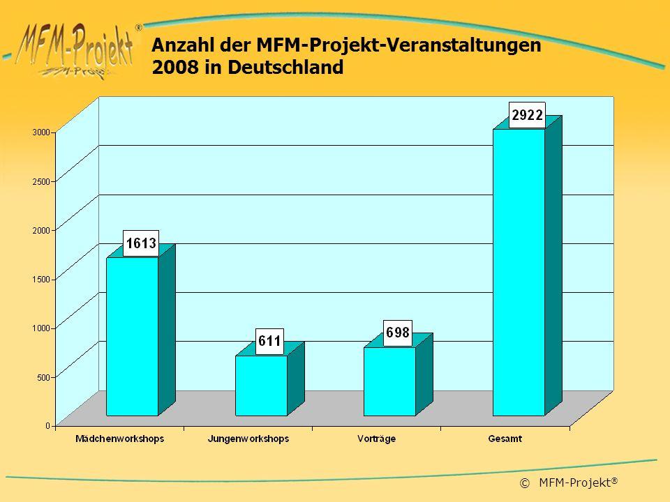 © MFM-Projekt ® Anzahl der MFM-Projekt-Veranstaltungen 2008 in Deutschland