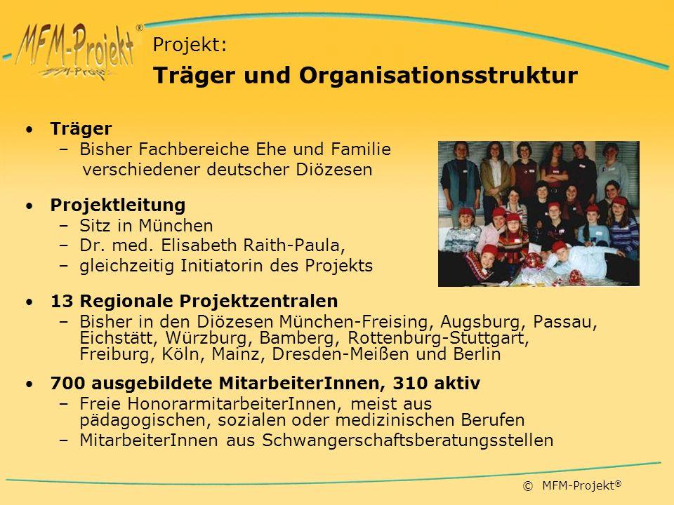 © MFM-Projekt ® Workshop: Die Zyklusshow ® – Dem Geheimcode meines Körpers auf der Spur......