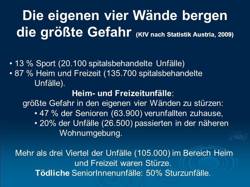Die eigenen vier Wände bergen die größte Gefahr (KfV nach Statistik Austria, 2009) 13 % Sport (20.100 spitalsbehandelte Unfälle) 87 % Heim und Freizeit (135.700 spitalsbehandelte Unfälle).