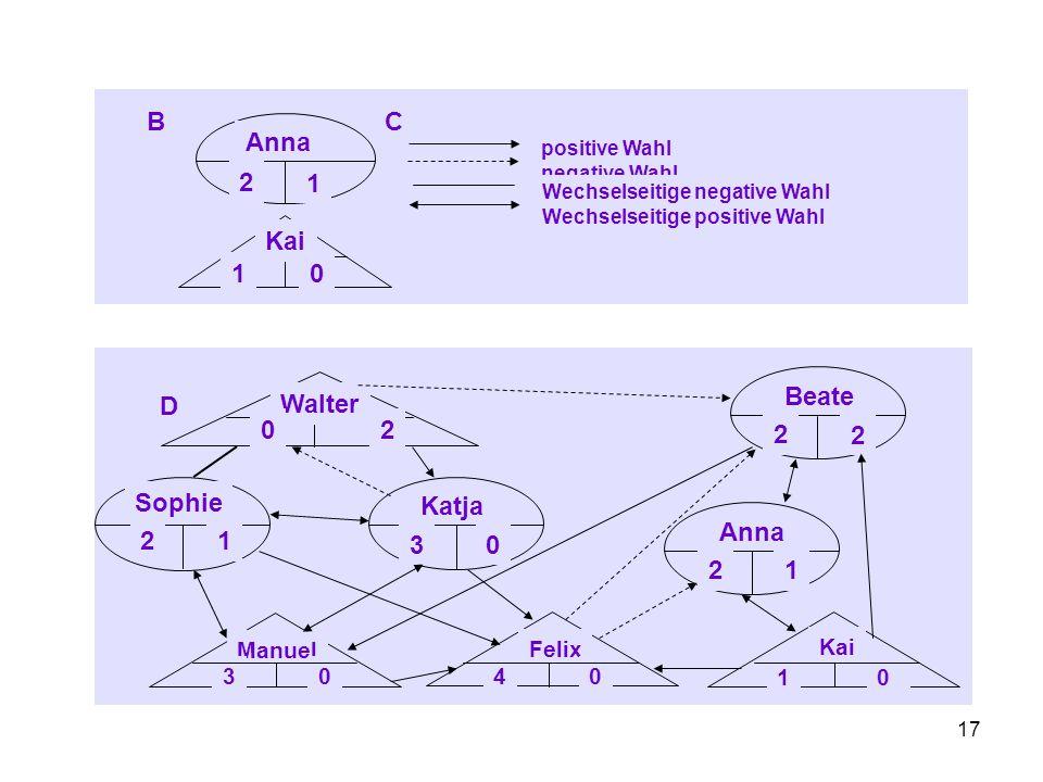 16 Teilformalisiertes Protokoll Zeit / Phase Lehrerhandeln Lerninhalte Medien Schülertätigkeit Dokumentation und Auswertung - 3 Das Soziogramm A Gewählte Wähler 1 2 3 4 5 6 7 8 1.Walter 2.Beate 3.Kai 4.Sophie 5.Manuel 6.Katja 7.Felix 8.Anna Spalte (+) 0 2 1 2 3 3 4 2 Spalte (-) 2 2 0 1 0 0 0 1 -- -- -+-+ -+-+ + -++-++ ++++++ ++++++ ++++++++ ++-++-