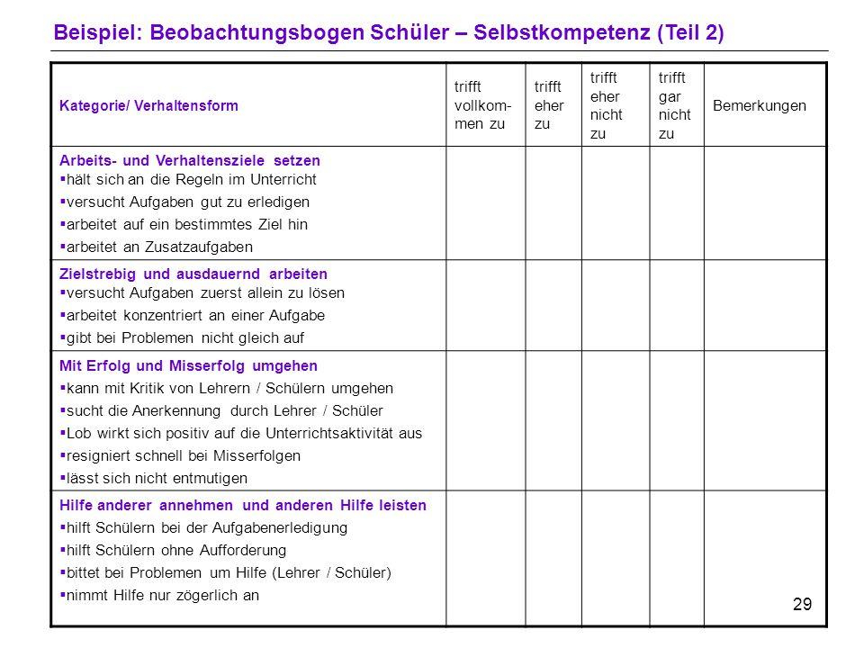 28 Beispiel: Beobachtungsbogen Schüler – Selbstkompetenz (Teil 1) Klasse:Schüler:Lehrer: Stunde:Fach:Tag: Kategorie/ Verhaltensform trifft vollkom- me