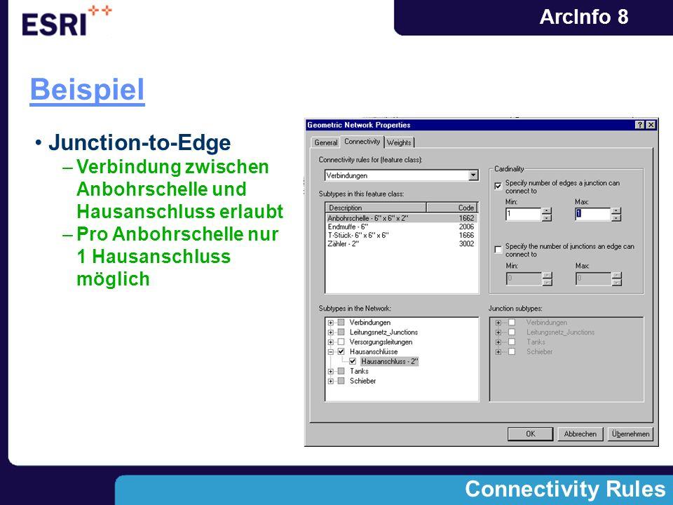 ArcInfo 8 Beispiel Junction-to-Edge –Verbindung zwischen Anbohrschelle und Hausanschluss erlaubt –Pro Anbohrschelle nur 1 Hausanschluss möglich Connec