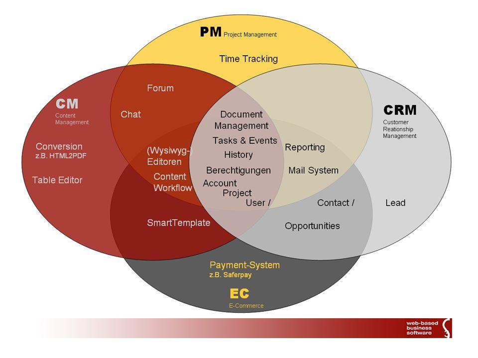 4 Integration Die Hauptpriorität bei der Integration von Drittsoftware liegt bei folgenden Dokumenten und Applikationen: Dokumentformate HTML XML MS Office Dokumente Adobe PDF Applikationen MS Office allgemein MS Outlook MS Exchange MS Indexing Service